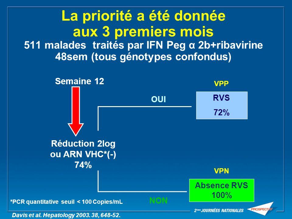 Ranges of Linear Quantification of HCV RNA Assays (IU/ml) 50 IU/mL Roche Cobas TaqMan HCV CE 765 2 8 431 HCV RNA log IU/mL LCx HCV RNA Quantitative Abbott RealTime HCV Bayer Versant HCV 3.0 Roche Cobas HCV 2.0 TMA Roche Qual 50 IU/mL 10 IU/mL Sustained Viral Response 100IU/mL 69 M IU/mL