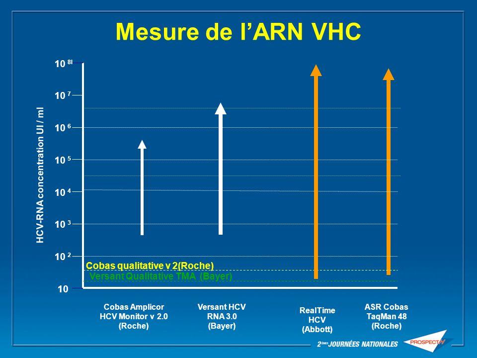 Recherche de lARN du VHC à la fin du traitement et 24 semaines après la fin du traitement (1441 patients traités par IFou PEG-IFN 48 sem) 348 rechutes 342/ 348 (98%) des rechutes sont apparues dans les 3 mois qui suivent larrêt du traitement Zeuzem S et al., J of Hepatol 2003, 39,106-11.