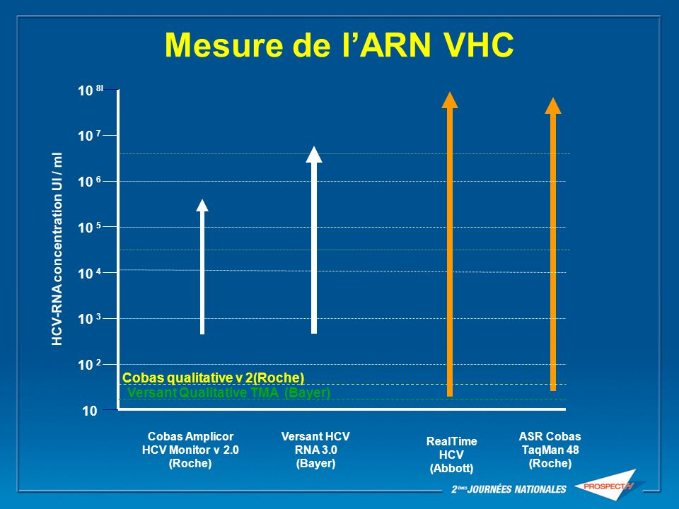 Mesure de lARN VHC 10 10 6 10 7 10 5 10 4 10 2 10 3 10 8l Cobas Amplicor HCV Monitor v 2.0 (Roche) Versant HCV RNA 3.0 (Bayer) ASR Cobas TaqMan 48 (Ro