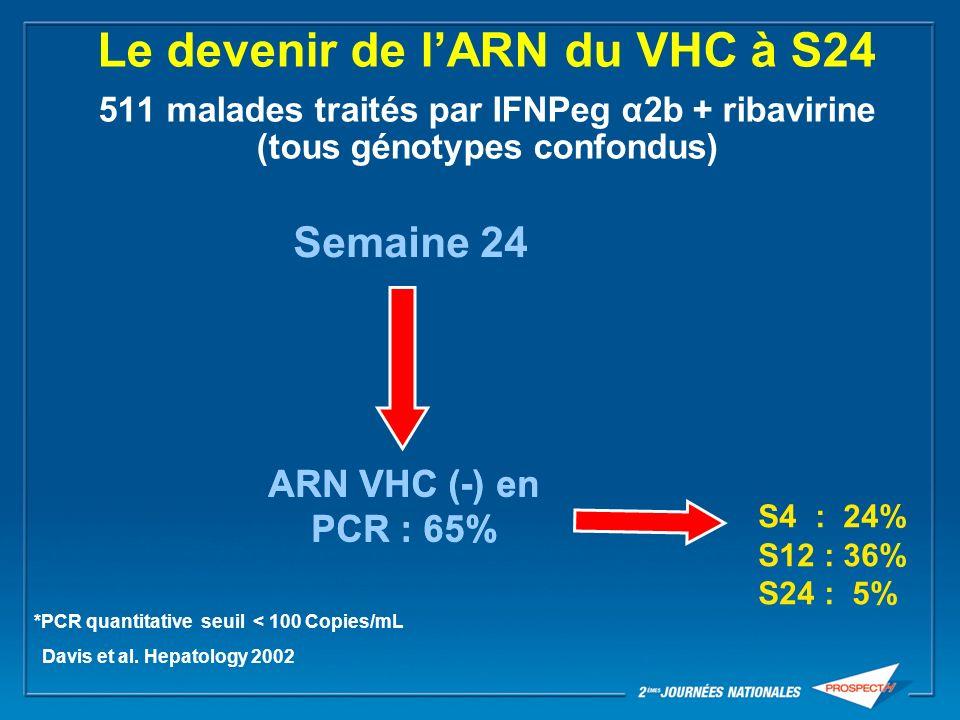 Peg-IFNα2b + ribavirine modélisation de la réponse Analyse de létude de Manns Facteurs prédictifs de réponse durable génotype du VHC durée de la disparition de lARN du VHC Génotype 1 Durée moyenne de disparition de lARN du VHC : 30.4 semaines Drusano GL et al.