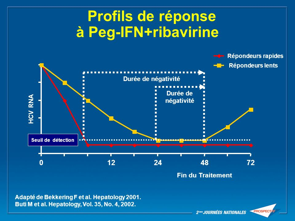 Cinétique virale et stratégies de traitement 012244872 HCV RNA Répondeurs lents Fin du traitement Adapté de Bekkering F et al.