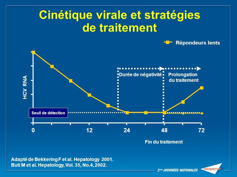 Cinétique virale et stratégies de traitement 012244872 HCV RNA Répondeurs lents Fin du traitement Adapté de Bekkering F et al. Hepatology 2001. Buti M