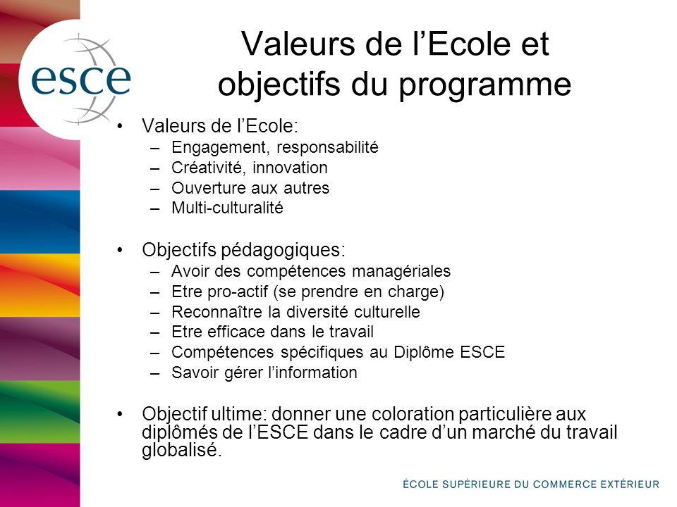 Valeurs de lEcole et objectifs du programme Valeurs de lEcole: –Engagement, responsabilité –Créativité, innovation –Ouverture aux autres –Multi-cultur