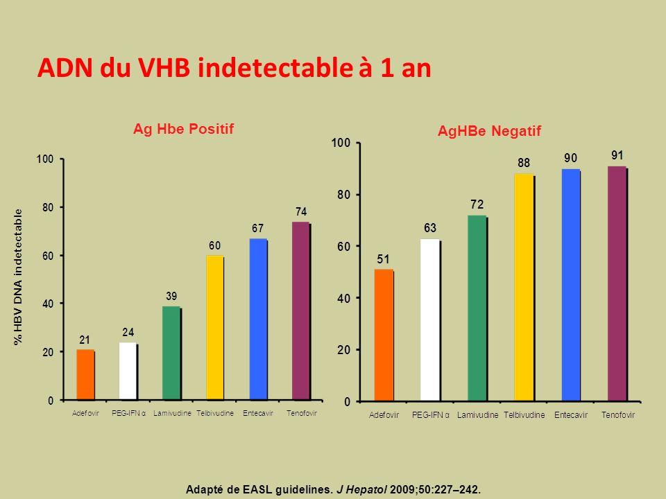ADN du VHB indetectable à 1 an Ag Hbe Positif AgHBe Negatif Adapté de EASL guidelines. J Hepatol 2009;50:227–242.
