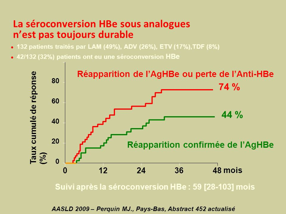 La séroconversion HBe sous analogues nest pas toujours durable 132 patients traités par LAM (49%), ADV (26%), ETV (17%),TDF (8%) 42/132 (32%) patients