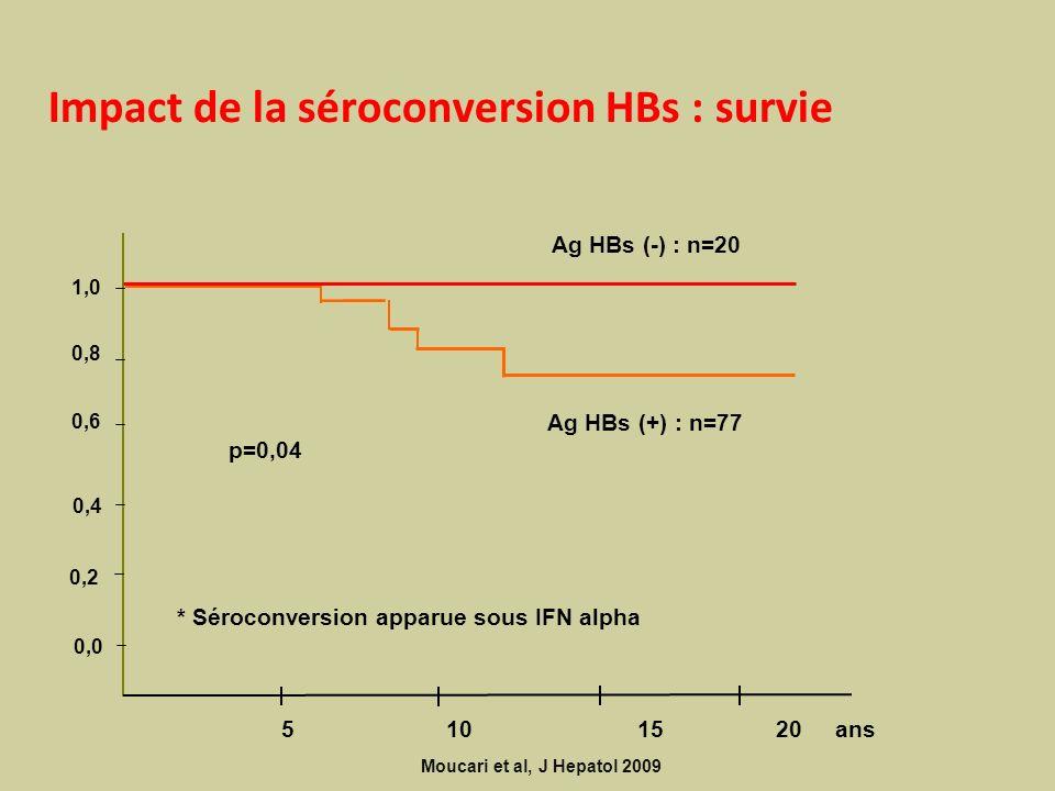 Impact de la séroconversion HBs : survie Moucari et al, J Hepatol 2009 0,0 0,6 0,4 0,2 1,0 0,8 5 10 15 20 ans Ag HBs (-) : n=20 Ag HBs (+) : n=77 p=0,