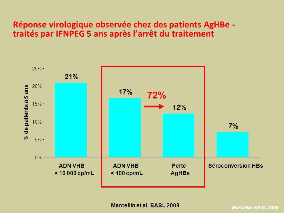 Réponse virologique observée chez des patients AgHBe - traités par IFNPEG 5 ans après larrêt du traitement 72% Marcellin EASL 2009 21% 17% 12% 7% 0% 5