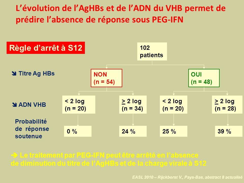 Le traitement par PEG-IFN peut être arrêté en labsence de diminution du titre de lAgHBs et de la charge virale à S12 Règle darrêt à S12 102 patients N