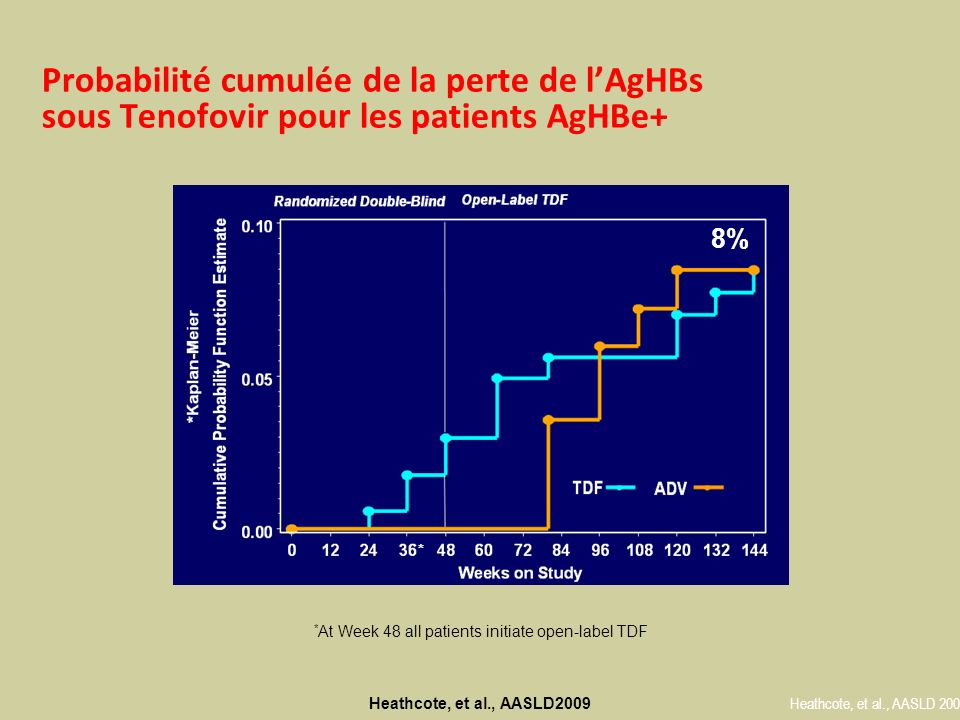 Variation médiane des taux dAgHBs chez les patients AgHBe+ sous Tenofofir ( perte dAgHBs vs Population globale ) Heathcote, et al., EASL 2009 14HBsAgLossN= 14 1414441444144414441444144414 264OverallN=264264264264264264264264264264264264222642642424264264 -150000 -125000 -100000 -75000 -50000 -25000 0 Weekson Study 04812162024283236404448525660646872768084889296 Median Change from baseline in HB sAg (IU/mL)