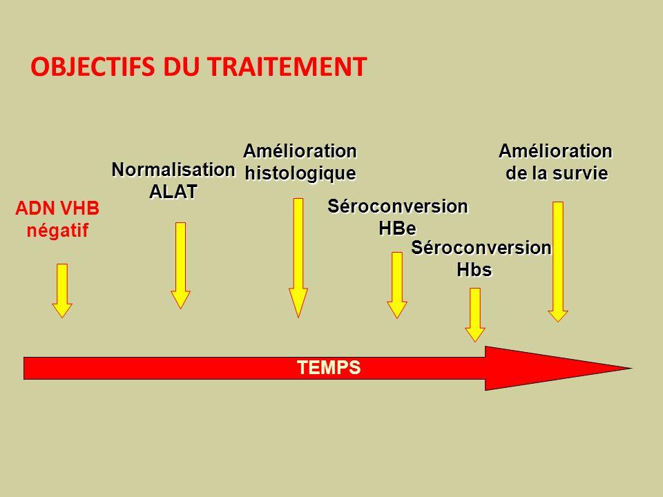 TEMPS NormalisationALAT ADN VHB négatif Séroconversion HBe HBe Amélioration de la survie Améliorationhistologique OBJECTIFS DU TRAITEMENT Séroconversi