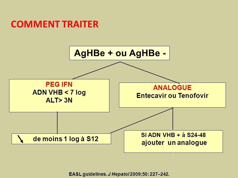 AgHBe + ou AgHBe - ANALOGUE Entecavir ou Tenofovir Si ADN VHB + à S24-48 ajouter un analogue COMMENT TRAITER PEG IFN ADN VHB < 7 log ALT> 3N de moins