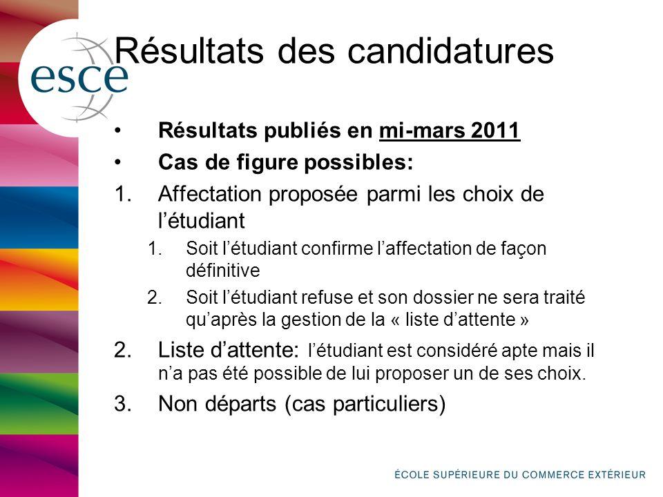 Résultats des candidatures Résultats publiés en mi-mars 2011 Cas de figure possibles: 1.Affectation proposée parmi les choix de létudiant 1.Soit létud