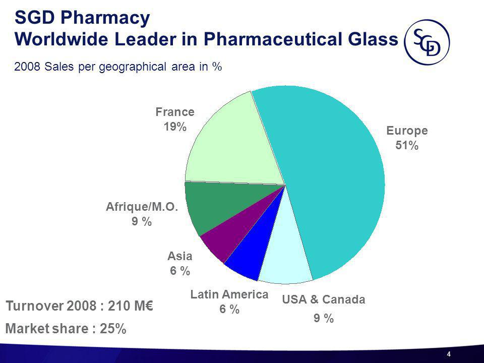 4 France 19% Afrique/M.O. 9 % Asia 6 % USA & Canada 9 % SGD Pharmacy Worldwide Leader in Pharmaceutical Glass 2008 Sales per geographical area in % Eu