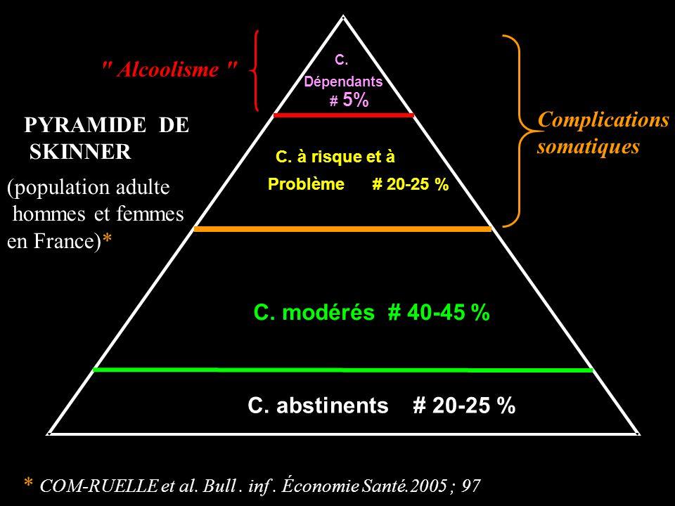C. Dépendants C. à risque et à Problème # 20-25 % C. modérés # 40-45 % C. abstinents # 20-25 % (population adulte hommes et femmes en France)* # 5% Co