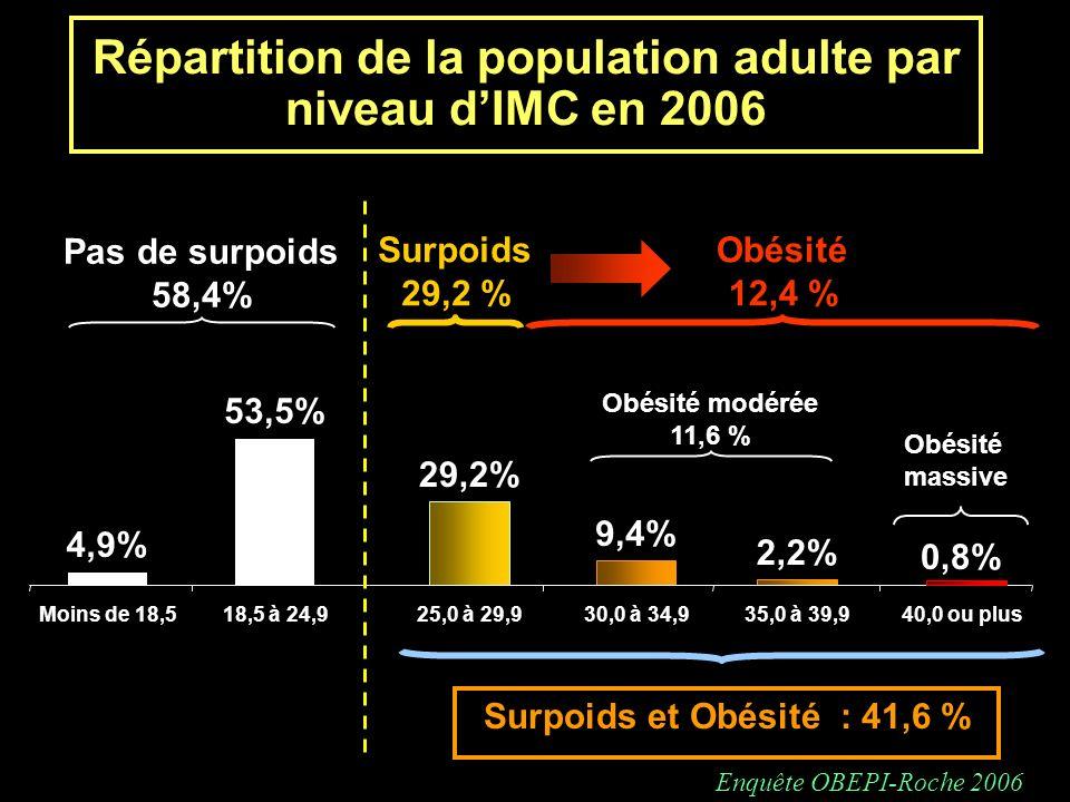 Répartition de la population adulte par niveau dIMC en 2006 0,8% 2,2% 9,4% 29,2% 53,5% 4,9% Moins de 18,518,5 à 24,925,0 à 29,930,0 à 34,935,0 à 39,94