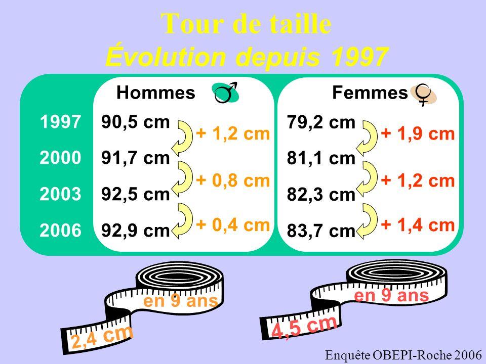 Tour de taille Évolution depuis 1997 2,4 cm en 9 ans Hommes 199790,5 cm 200091,7 cm 200392,5 cm 200692,9 cm + 1,2 cm + 0,8 cm + 0,4 cm Femmes 79,2 cm