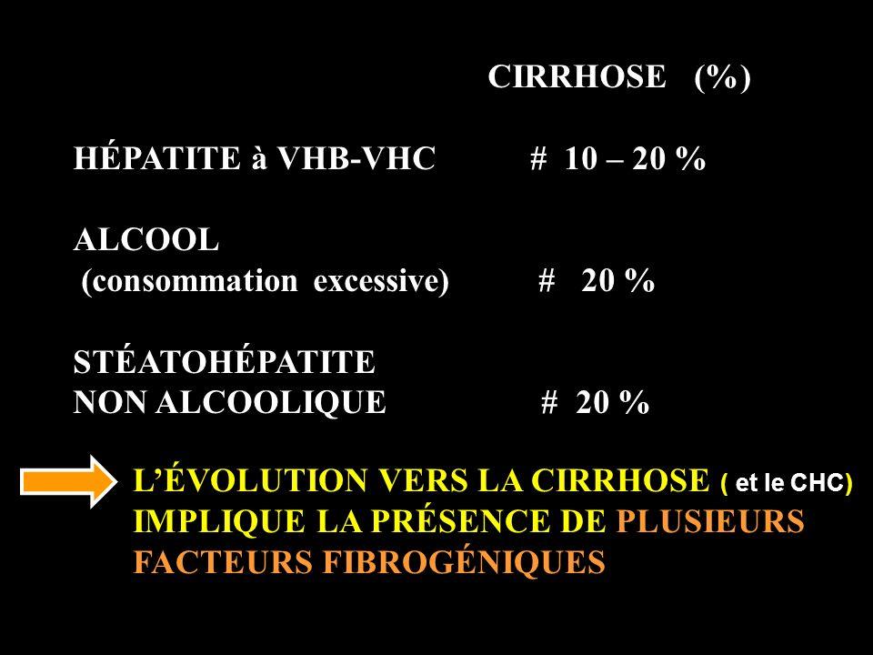 CIRRHOSE (%) HÉPATITE à VHB-VHC # 10 – 20 % ALCOOL (consommation excessive) # 20 % STÉATOHÉPATITE NON ALCOOLIQUE # 20 % LÉVOLUTION VERS LA CIRRHOSE (