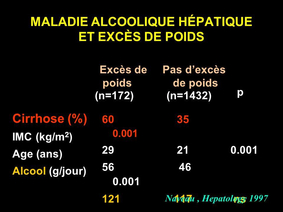 MALADIE ALCOOLIQUE HÉPATIQUE ET EXCÈS DE POIDS Cirrhose (%) IMC (kg/m 2 ) Age (ans) Alcool (g/jour)) 60 35 0.001 29 21 0.001 56 46 0.001 121 117 ns Na