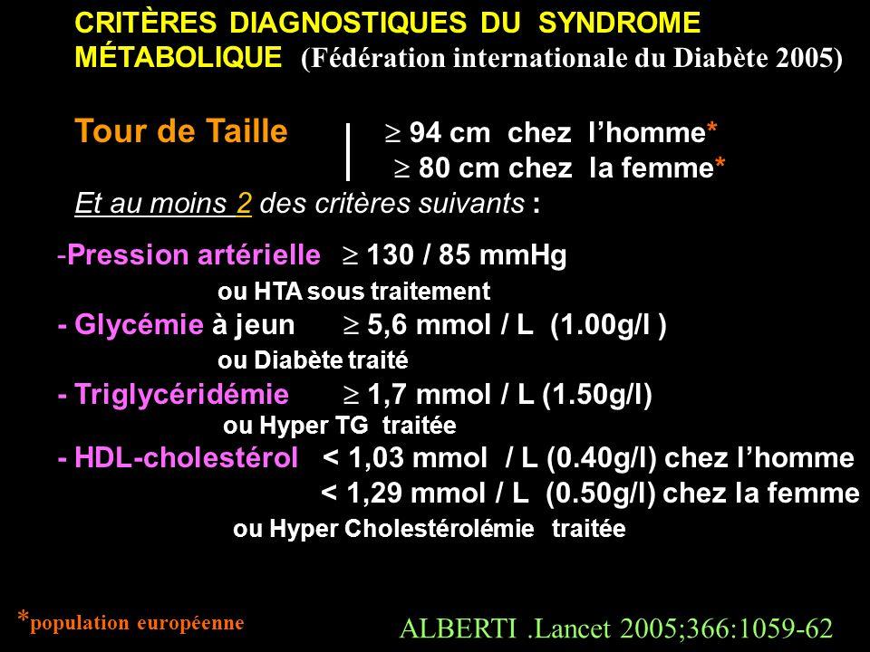 CRITÈRES DIAGNOSTIQUES DU SYNDROME MÉTABOLIQUE (Fédération internationale du Diabète 2005) Tour de Taille 94 cm chez lhomme* 80 cm chez la femme* Et a