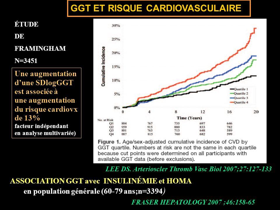 LEE DS. Arterioscler Thromb Vasc Biol 2007;27:127-133 GGT ET RISQUE CARDIOVASCULAIRE Une augmentation dune SDlogGGT est associée à une augmentation du