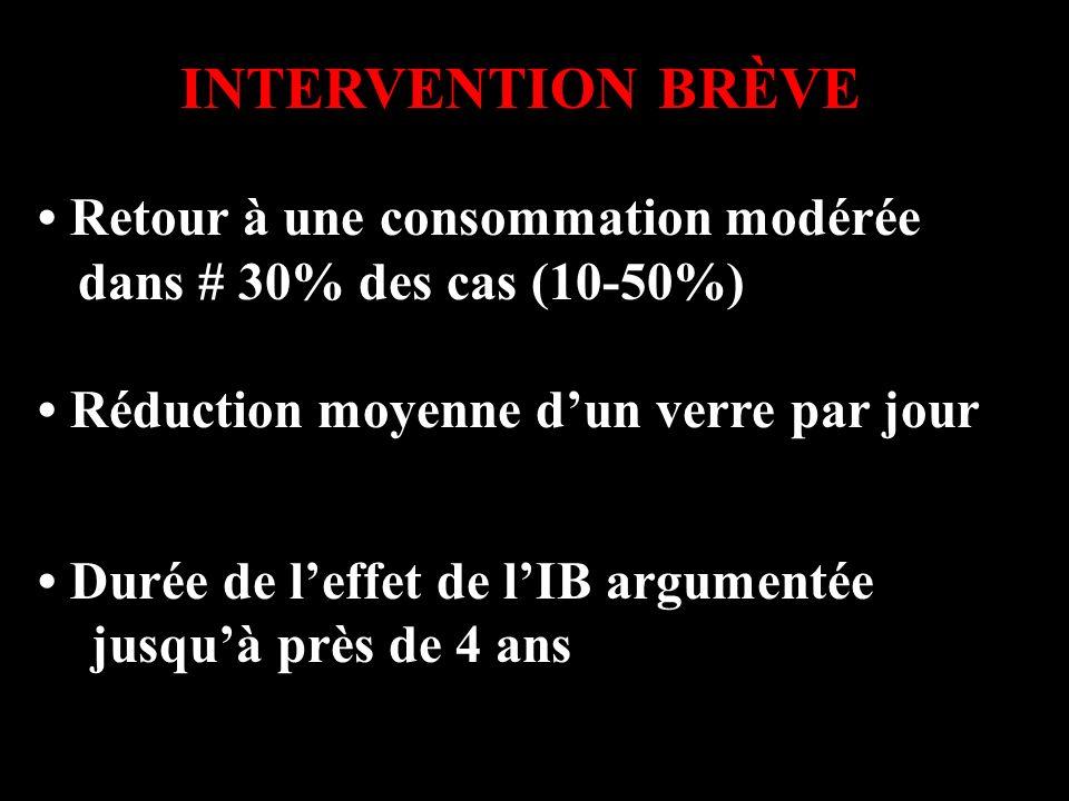 INTERVENTION BRÈVE Retour à une consommation modérée dans # 30% des cas (10-50%) Réduction moyenne dun verre par jour Durée de leffet de lIB argumenté