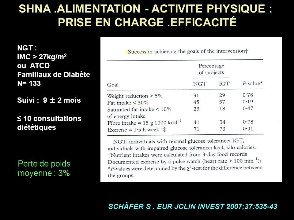 SHNA.ALIMENTATION - ACTIVITE PHYSIQUE : PRISE EN CHARGE.EFFICACITÉ NGT : IMC > 27kg/m 2 ou ATCD Familiaux de Diabète N= 133 Suivi : 9 ± 2 mois 10 cons