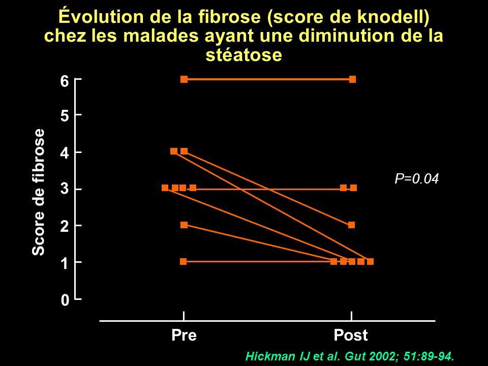 PrePost 0 1 2 3 4 5 6 Score de fibrose Évolution de la fibrose (score de knodell) chez les malades ayant une diminution de la stéatose P=0.04 Hickman