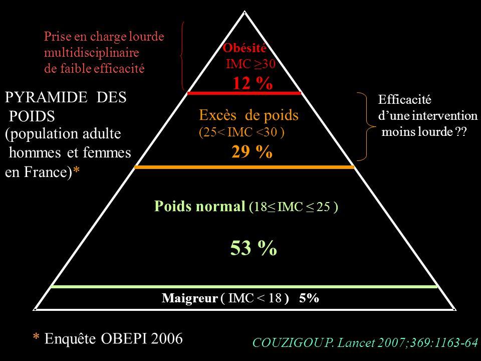 Excès de poids Poids normal (18 IMC 25 ) 53 % Maigreur ( IMC < 18 ) 5% (population adulte hommes et femmes en France)* Obésité IMC 30 12 % PYRAMIDE DE