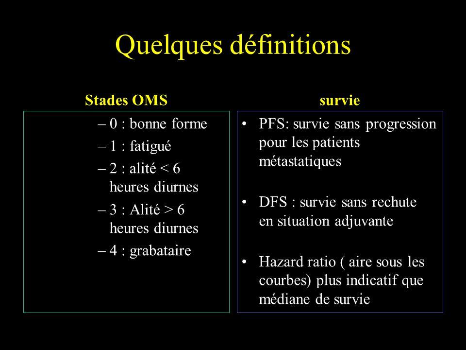 Quelques définitions Stades OMS –0 : bonne forme –1 : fatigué –2 : alité < 6 heures diurnes –3 : Alité > 6 heures diurnes –4 : grabataire survie PFS: