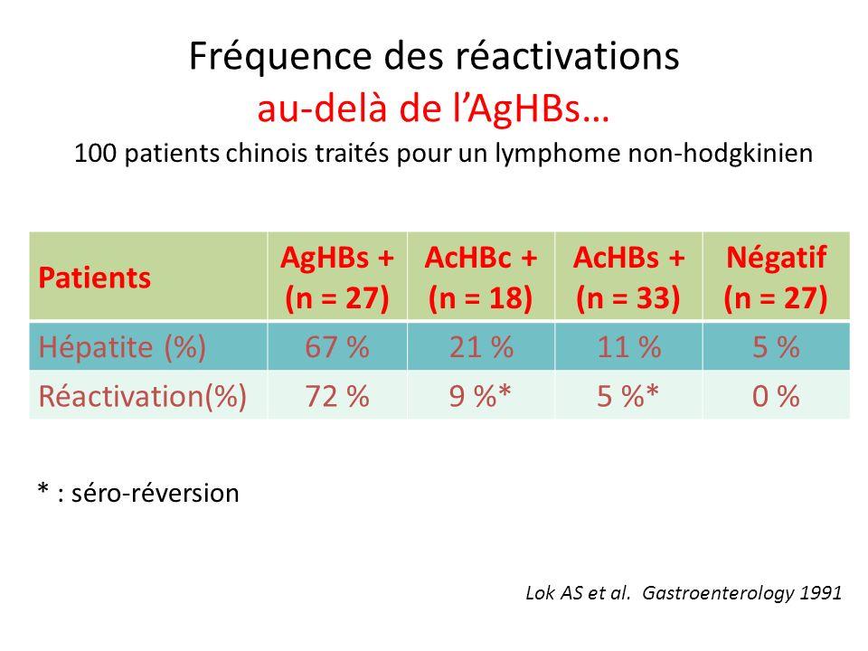 Fréquence des réactivations au-delà de lAgHBs… Patients AgHBs + (n = 27) AcHBc + (n = 18) AcHBs + (n = 33) Négatif (n = 27) Hépatite (%)67 %21 %11 %5