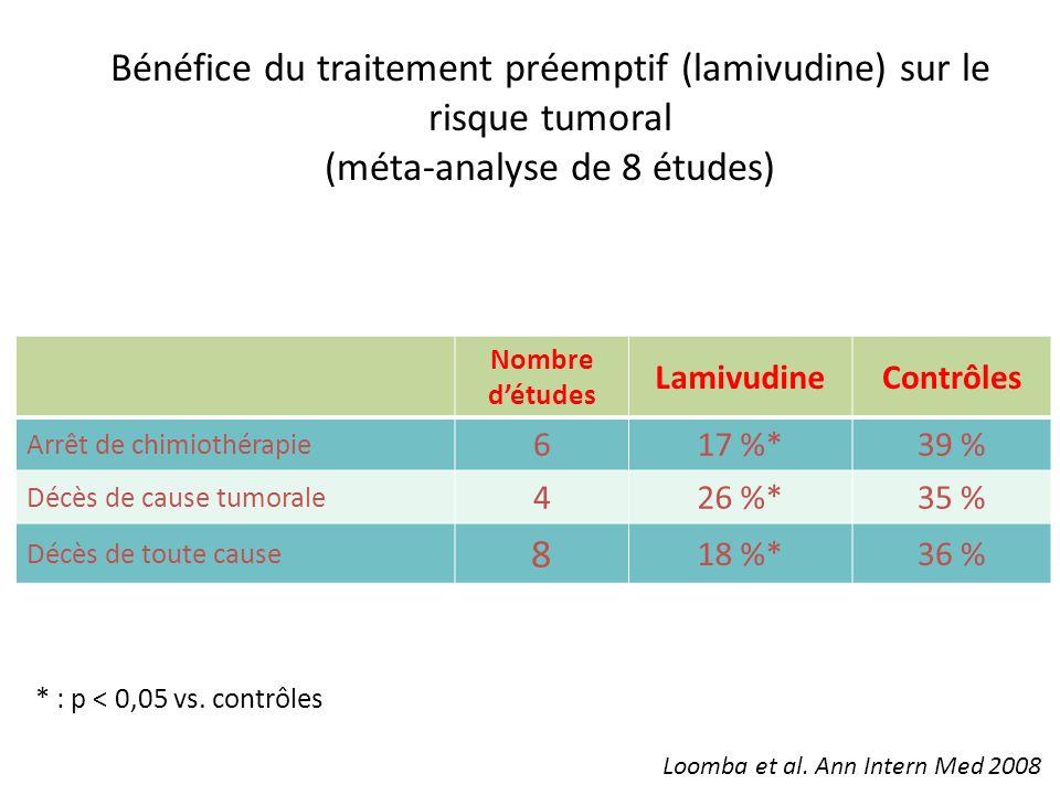 Bénéfice du traitement préemptif (lamivudine) sur le risque tumoral (méta-analyse de 8 études) Nombre détudes LamivudineContrôles Arrêt de chimiothéra