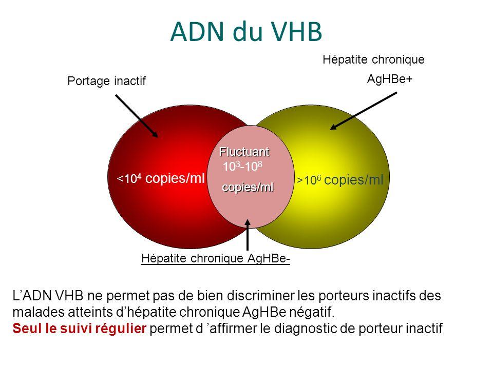Fluctuant 10 3 -10 8 copies/ml <10 4 copies/ml Portage inactif >10 6 copies/ml Hépatite chronique AgHBe+ Hépatite chronique AgHBe- ADN du VHB LADN VHB