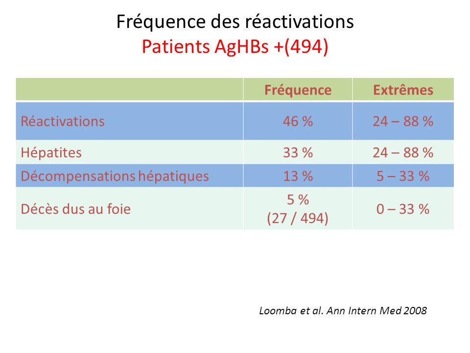 Fréquence des réactivations Patients AgHBs +(494) FréquenceExtrêmes Réactivations46 %24 – 88 % Hépatites33 %24 – 88 % Décompensations hépatiques13 %5