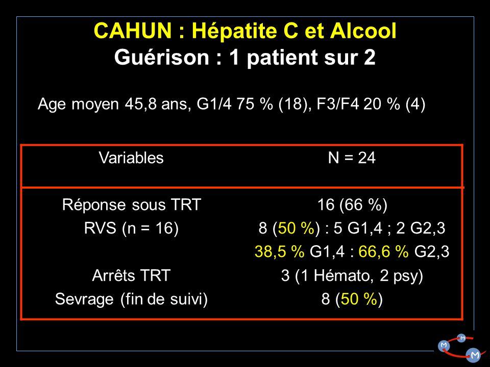 CAHUN : Hépatite C et Alcool Guérison : 1 patient sur 2 Variables Réponse sous TRT RVS (n = 16) Arrêts TRT Sevrage (fin de suivi) N = 24 16 (66 %) 8 (50 %) : 5 G1,4 ; 2 G2,3 38,5 % G1,4 : 66,6 % G2,3 3 (1 Hémato, 2 psy) 8 (50 %) Age moyen 45,8 ans, G1/4 75 % (18), F3/F4 20 % (4)