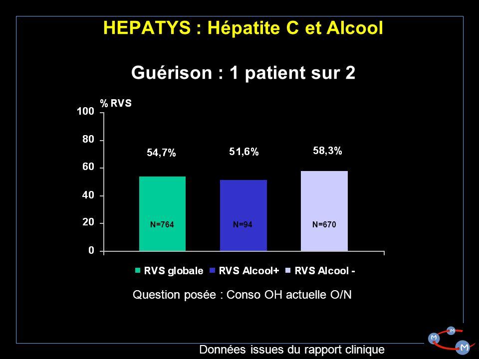 HEPATYS : Hépatite C et Alcool Guérison : 1 patient sur 2 N=764N=94N=670 Question posée : Conso OH actuelle O/N Données issues du rapport clinique