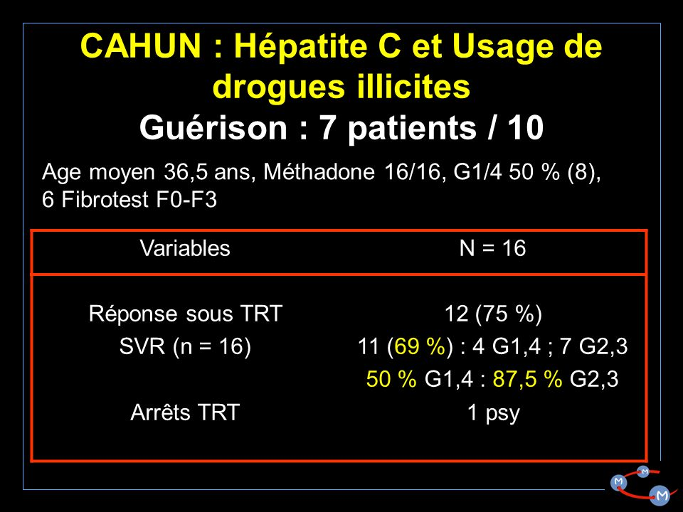 CAHUN : Hépatite C et Usage de drogues illicites Guérison : 7 patients / 10 Variables Réponse sous TRT SVR (n = 16) Arrêts TRT N = 16 12 (75 %) 11 (69 %) : 4 G1,4 ; 7 G2,3 50 % G1,4 : 87,5 % G2,3 1 psy Age moyen 36,5 ans, Méthadone 16/16, G1/4 50 % (8), 6 Fibrotest F0-F3