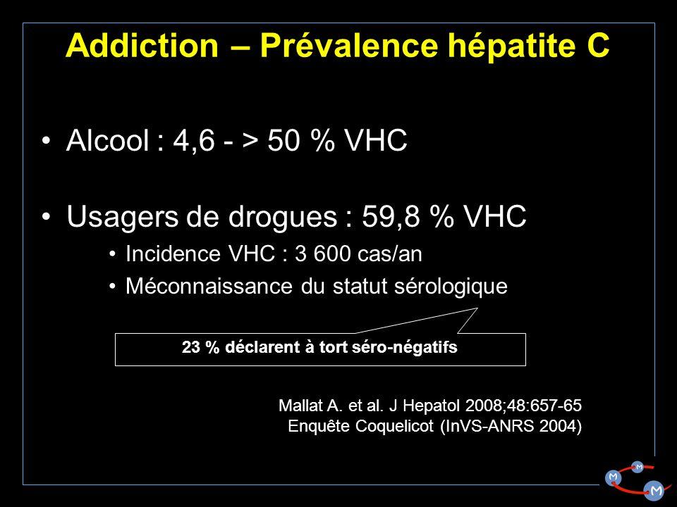 Addiction – Prévalence hépatite C Alcool : 4,6 - > 50 % VHC Usagers de drogues : 59,8 % VHC Incidence VHC : 3 600 cas/an Méconnaissance du statut sérologique 23 % déclarent à tort séro-négatifs Mallat A.