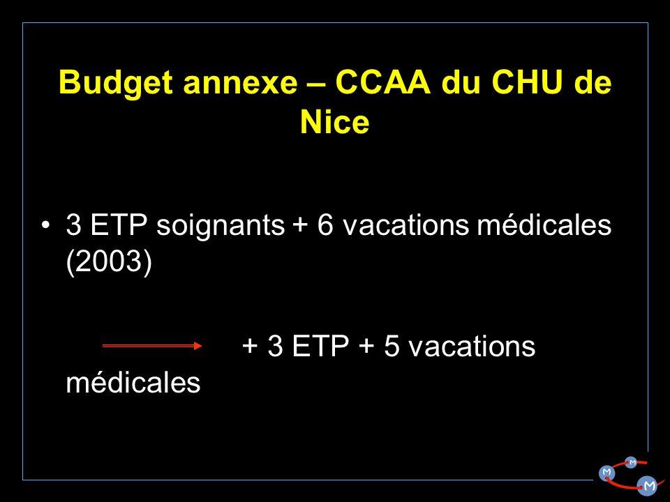 Budget annexe – CCAA du CHU de Nice 3 ETP soignants + 6 vacations médicales (2003) + 3 ETP + 5 vacations médicales
