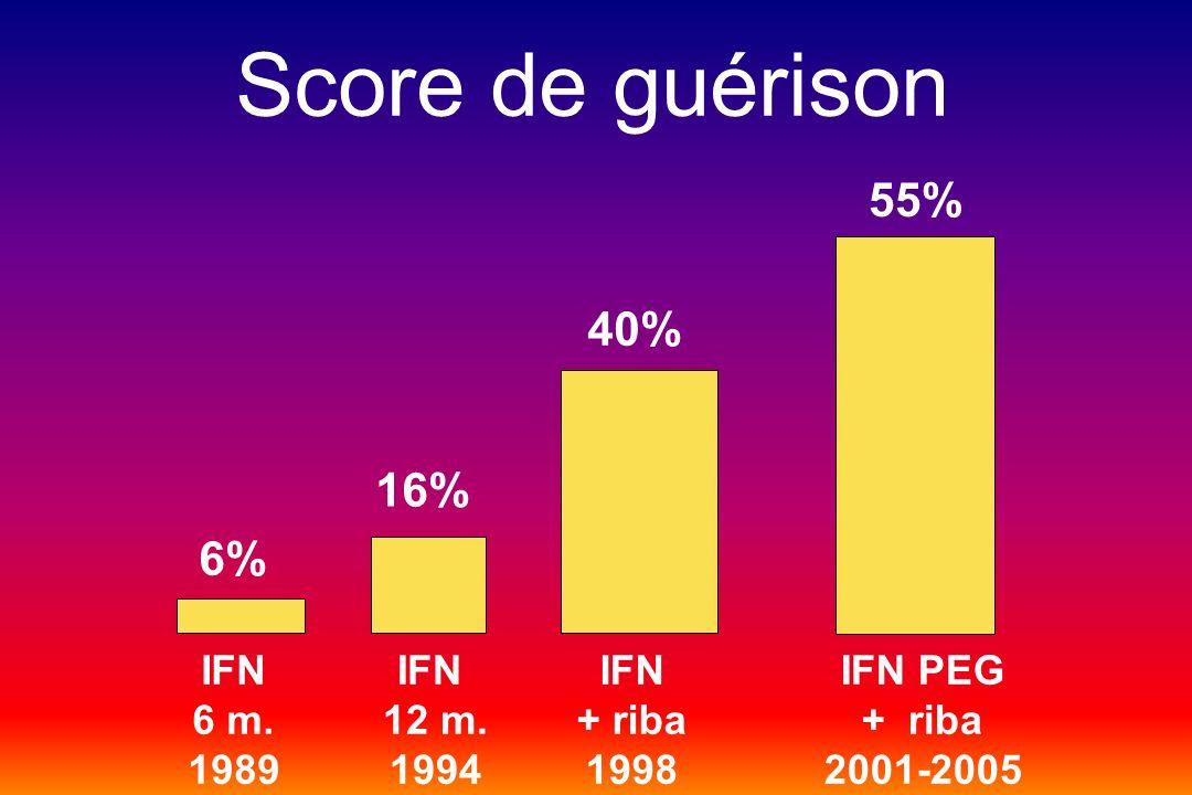 IFN 6 m. 1989 IFN 12 m. 1994 IFN + riba 1998 IFN PEG + riba 2001-2005 Score de guérison 6% 16% 40% 55%