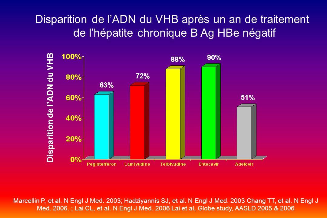 Disparition de lADN du VHB après un an de traitement de lhépatite chronique B Ag HBe négatif Disparition de lADN du VHB 63% 72% 88% 90% 51% Marcellin