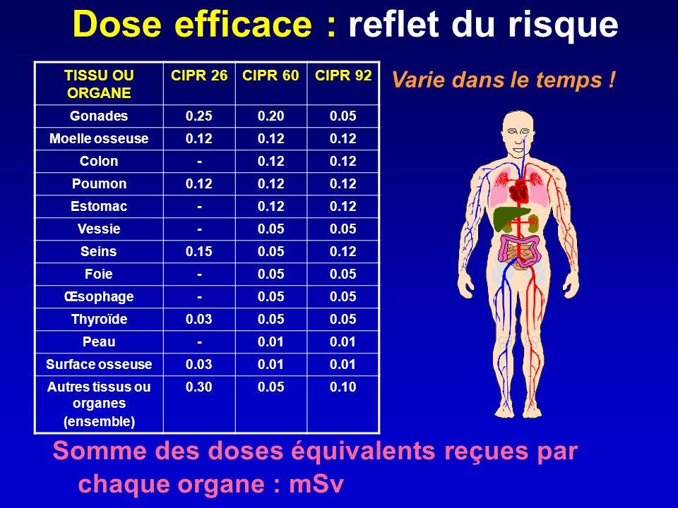 Dose efficace : reflet du risque Somme des doses équivalents reçues par chaque organe : mSv TISSU OU ORGANE CIPR 26CIPR 60CIPR 92 Gonades0.250.200.05