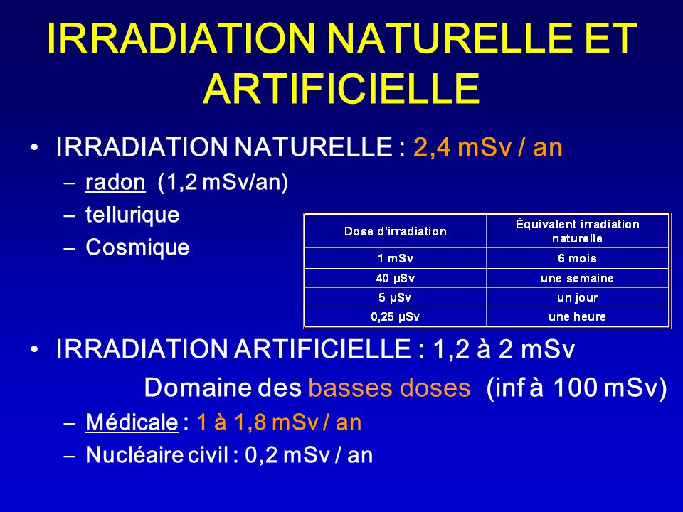 IRRADIATION NATURELLE ET ARTIFICIELLE IRRADIATION NATURELLE : 2,4 mSv / an –radon (1,2 mSv/an) –tellurique –Cosmique IRRADIATION ARTIFICIELLE : 1,2 à