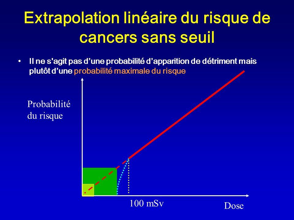 Probabilité du risque Dose 100 mSv Extrapolation linéaire du risque de cancers sans seuil Il ne s'agit pas dune probabilité dapparition de détriment m
