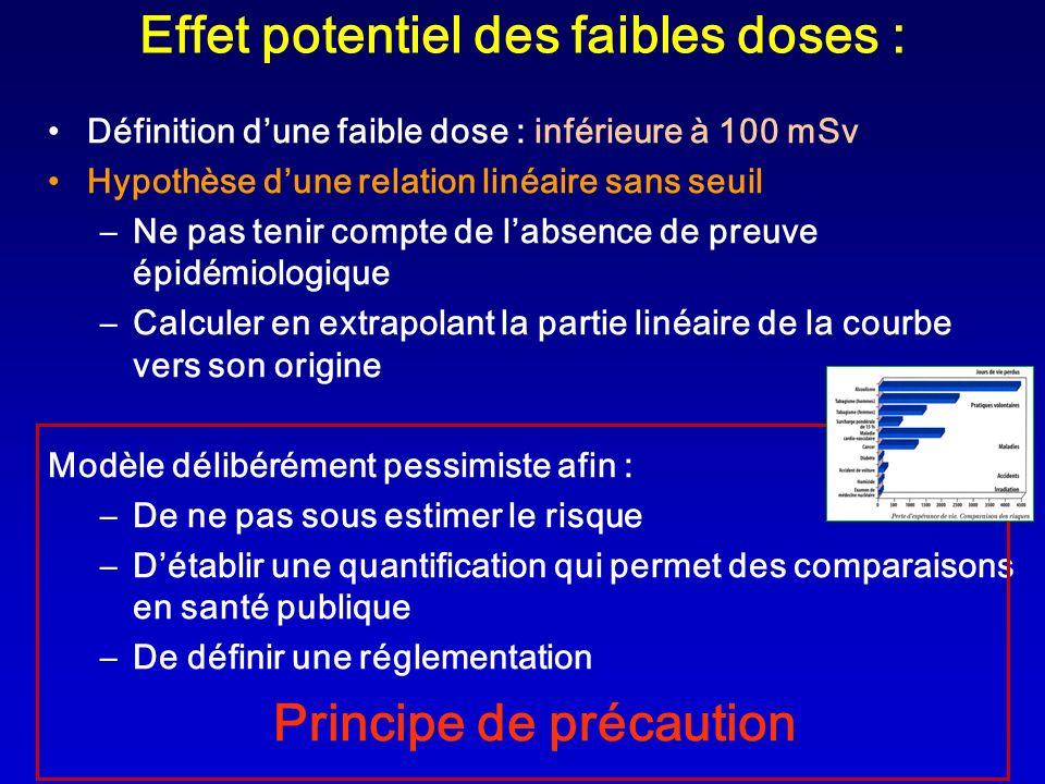 Effet potentiel des faibles doses : Définition dune faible dose : inférieure à 100 mSv Hypothèse dune relation linéaire sans seuil –Ne pas tenir compt