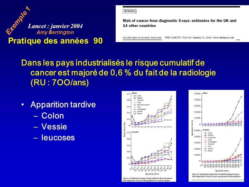 Dans les pays industrialisés le risque cumulatif de cancer est majoré de 0,6 % du fait de la radiologie (RU : 7OO/ans) Apparition tardive –Colon –Vess