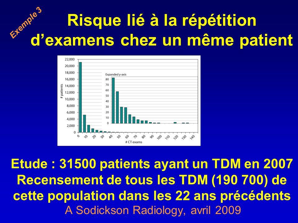 Risque lié à la répétition dexamens chez un même patient A Sodickson Radiology, avril 2009 Etude : 31500 patients ayant un TDM en 2007 Recensement de