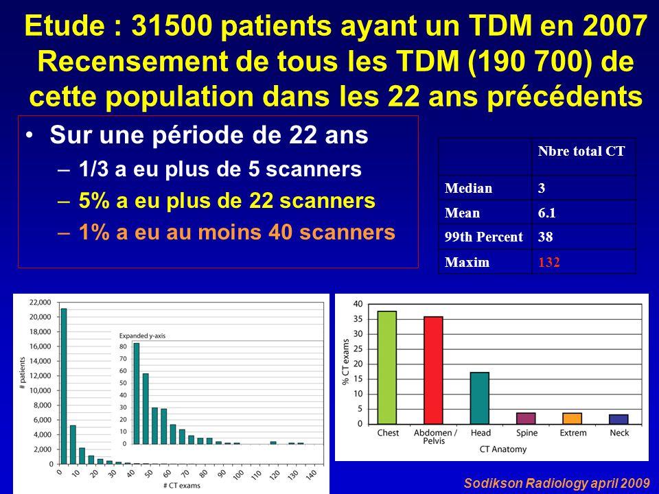 Etude : 31500 patients ayant un TDM en 2007 Recensement de tous les TDM (190 700) de cette population dans les 22 ans précédents Sur une période de 22