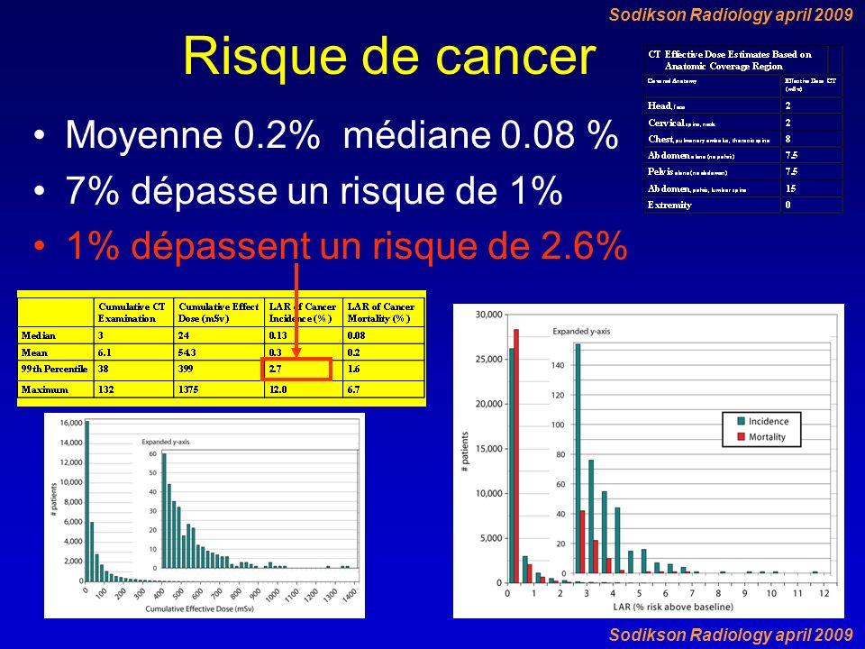 Risque de cancer Moyenne 0.2% médiane 0.08 % 7% dépasse un risque de 1% 1% dépassent un risque de 2.6% Sodikson Radiology april 2009