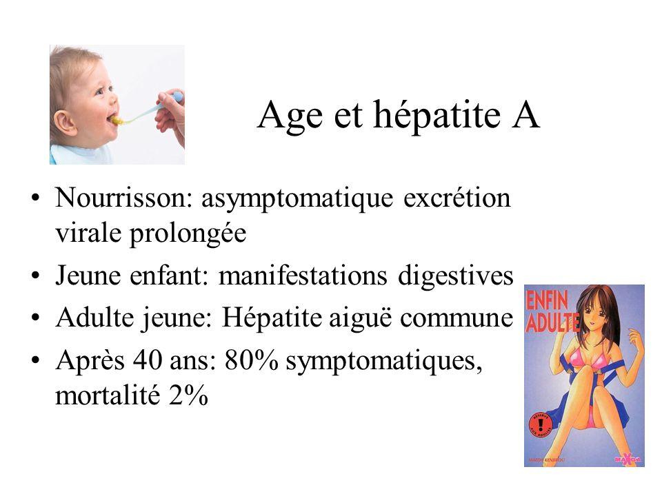 Age et hépatite A Nourrisson: asymptomatique excrétion virale prolongée Jeune enfant: manifestations digestives Adulte jeune: Hépatite aiguë commune Après 40 ans: 80% symptomatiques, mortalité 2%