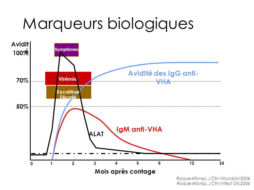 Virémie Marqueurs biologiques Symptômes 0 123 4561224 IgM anti-VHA Mois après contage Avidit é 100% 50% 70% Avidité des IgG anti- VHA Roque-Afonso, J